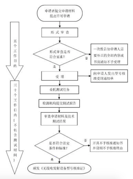 SRRC型号核准认证新规解读